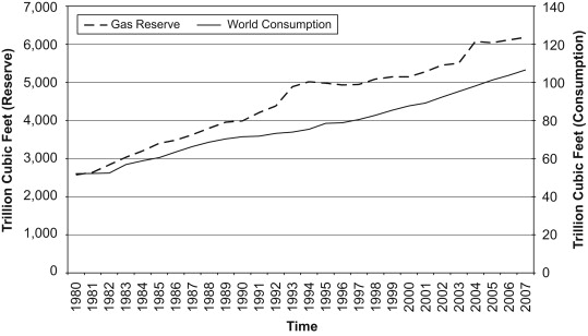 Proven world natural gas reserves, 1980-2007